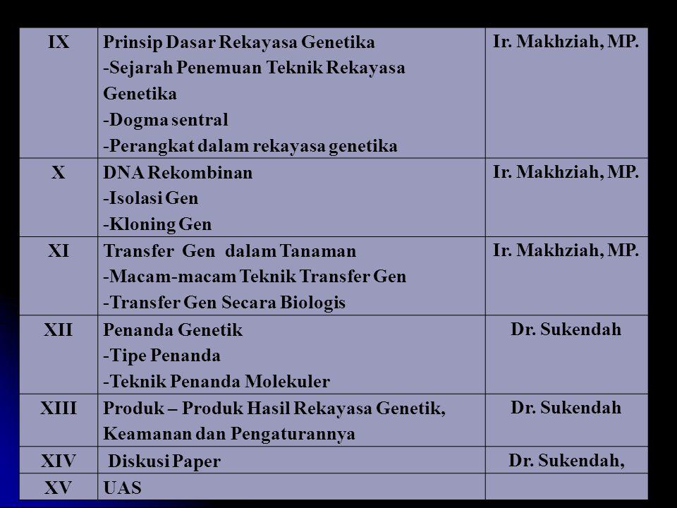 IX Prinsip Dasar Rekayasa Genetika -Sejarah Penemuan Teknik Rekayasa Genetika -Dogma sentral -Perangkat dalam rekayasa genetika Ir. Makhziah, MP. X DN