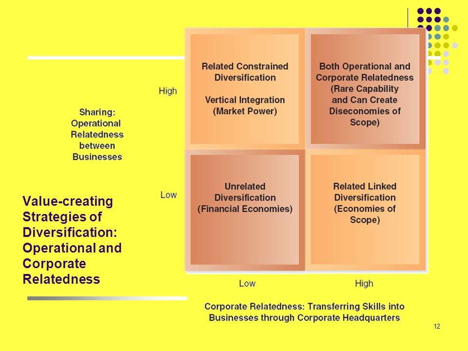 12 Value-creating Strategies of Diversification: Operational and Corporate Relatedness