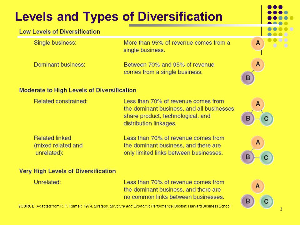 54 Artikel#3: To Diversify or Not To Diversify Diversify Rewards dan risks yang luar biasa besar There is little conventional wisdom to guide managers Reduce the gamble by answering these 6 questions