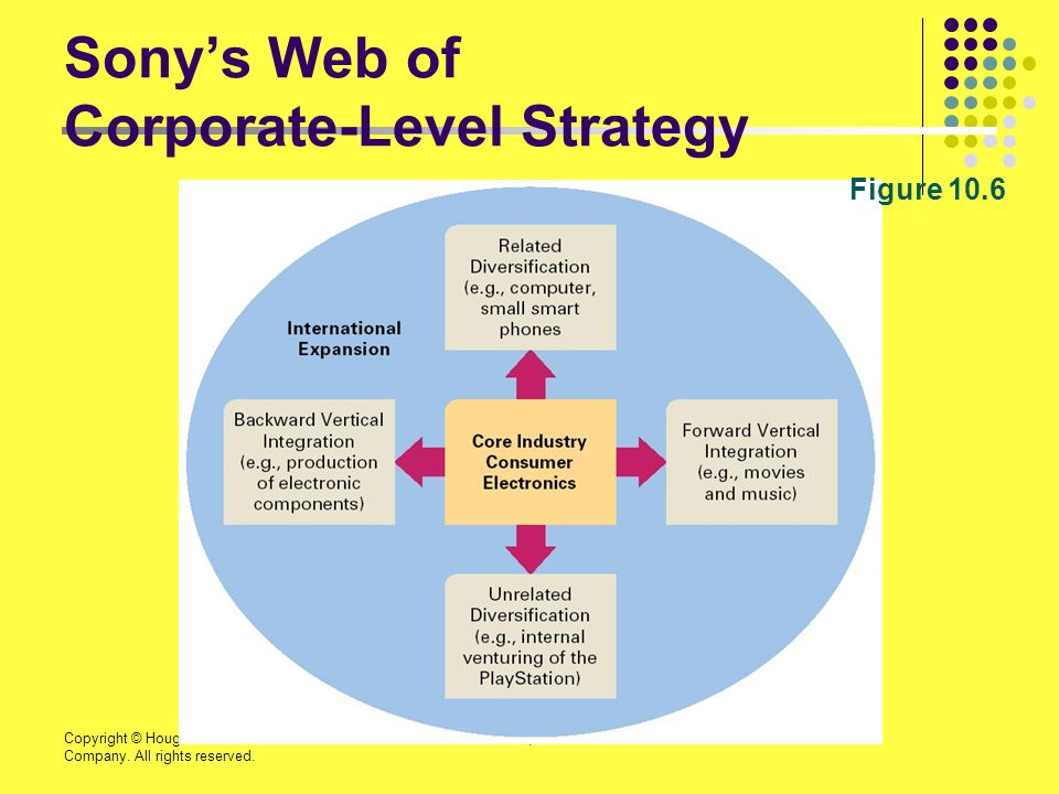 Copyright © Houghton Mifflin Company. All rights reserved. 10 | 61 Sony's Web of Corporate-Level Strategy Figure 10.6
