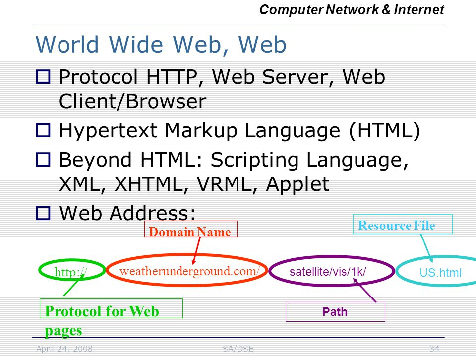 April 24, 2008SA/DSE34 World Wide Web, Web  Protocol HTTP, Web Server, Web Client/Browser  Hypertext Markup Language (HTML)  Beyond HTML: Scripting Language, XML, XHTML, VRML, Applet  Web Address: US.html Protocol for Web pages http:// weatherunderground.com/ Domain Name Resource File satellite/vis/1k/ Path Computer Network & Internet