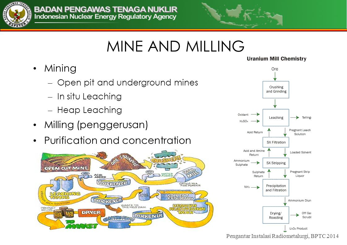 Mining – Open pit and underground mines – In situ Leaching – Heap Leaching Milling (penggerusan) Purification and concentration Pengantar Instalasi Ra