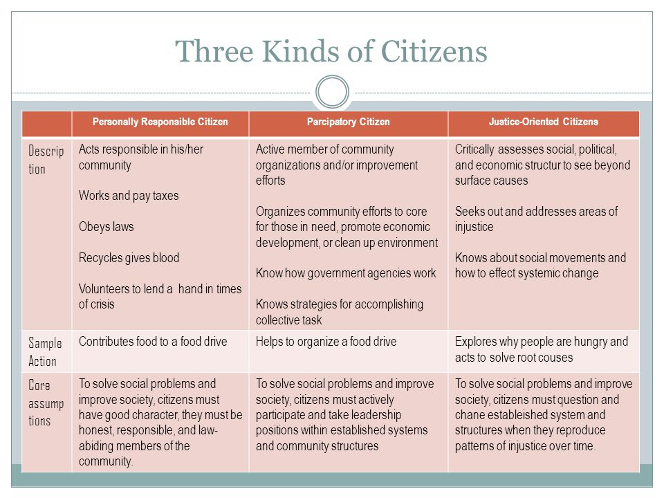 Three Kinds of Citizens Personally Responsible CitizenParcipatory CitizenJustice-Oriented Citizens Descrip tion Acts responsible in his/her community Works and pay taxes Obeys laws Recycles gives blood Volunteers to lend a hand in times of crisis Active member of community organizations and/or improvement efforts Organizes community efforts to core for those in need, promote economic development, or clean up environment Know how government agencies work Knows strategies for accomplishing collective task Critically assesses social, political, and economic structur to see beyond surface causes Seeks out and addresses areas of injustice Knows about social movements and how to effect systemic change Sample Action Contributes food to a food driveHelps to organize a food driveExplores why people are hungry and acts to solve root couses Core assump tions To solve social problems and improve society, citizens must have good character, they must be honest, responsible, and law- abiding members of the community.