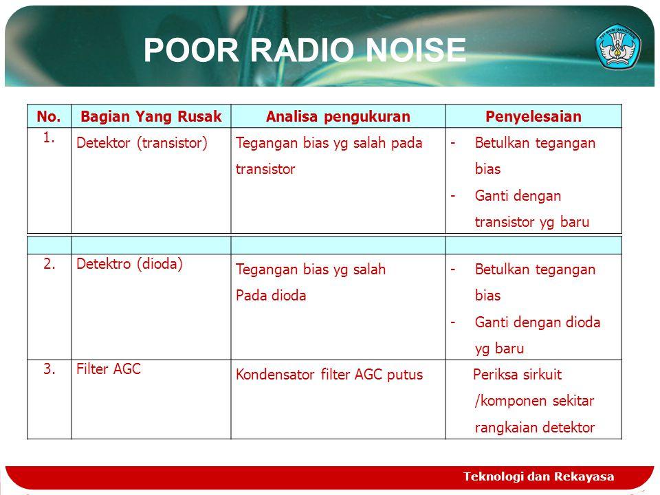 POOR RADIO NOISE Teknologi dan Rekayasa No.Bagian Yang RusakAnalisa pengukuranPenyelesaian 1. Detektor (transistor)Tegangan bias yg salah pada transis