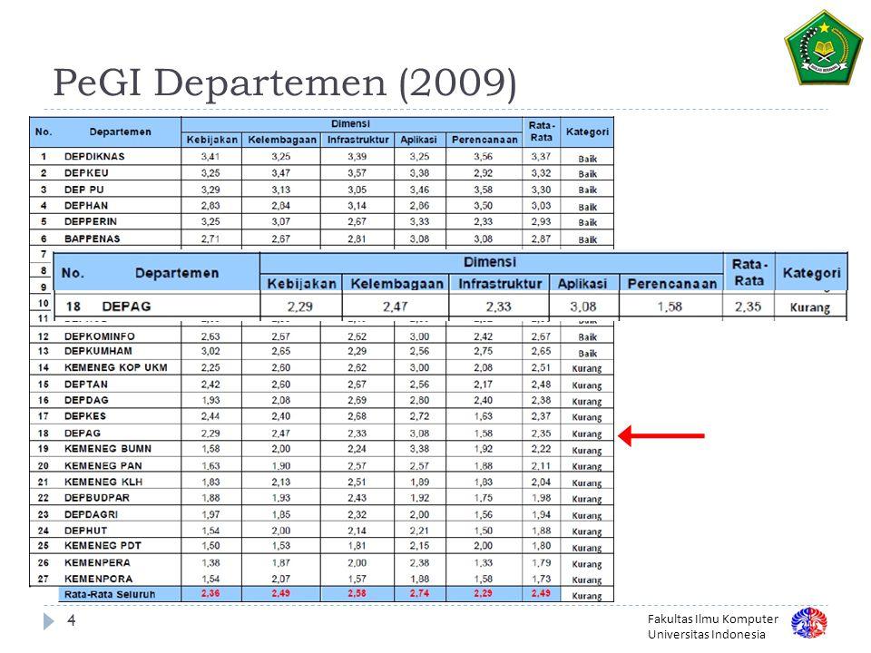 Fakultas Ilmu Komputer Universitas Indonesia 15 Pemeliharaan Situs  Beberapa opsi pemeliharaan  Outsource: konten dikirim ke pengembang web untuk kemudian dilakukan perubahan.
