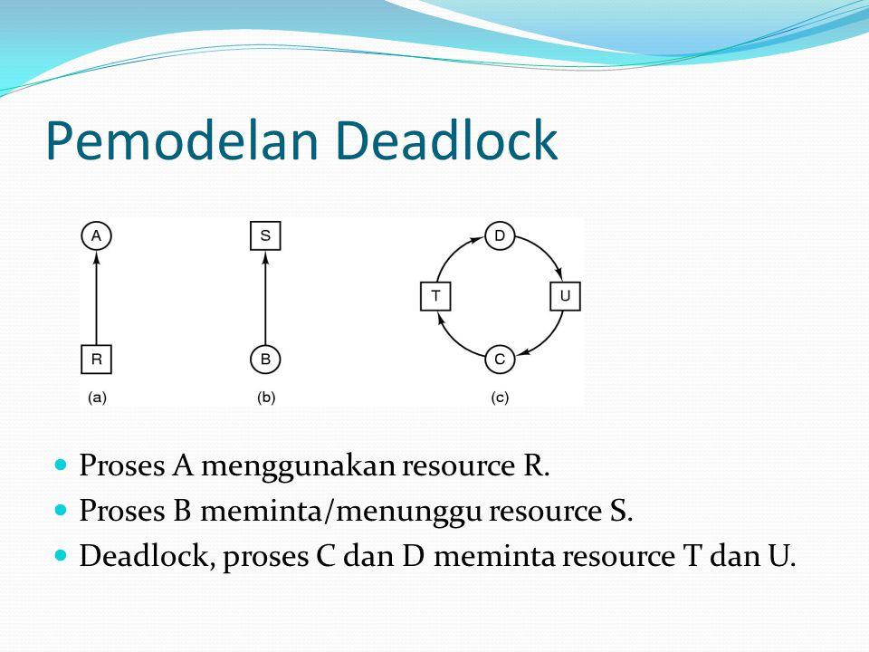 Pemodelan Deadlock Proses A menggunakan resource R. Proses B meminta/menunggu resource S. Deadlock, proses C dan D meminta resource T dan U.