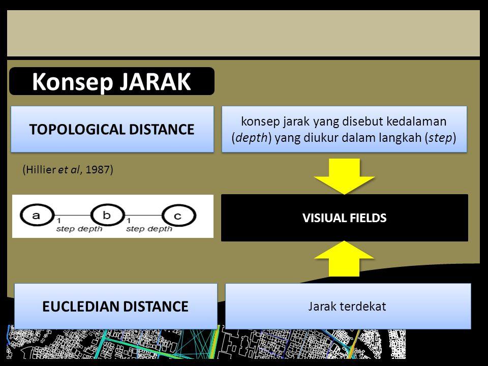 Konsep JARAK TOPOLOGICAL DISTANCE konsep jarak yang disebut kedalaman (depth) yang diukur dalam langkah (step) (Hillier et al, 1987) EUCLEDIAN DISTANC