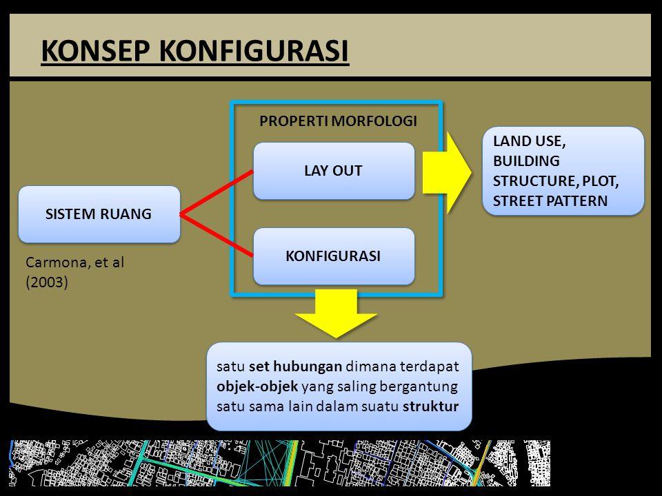 KONSEP KONFIGURASI SISTEM RUANG LAY OUT KONFIGURASI PROPERTI MORFOLOGI LAND USE, BUILDING STRUCTURE, PLOT, STREET PATTERN Carmona, et al (2003) satu s