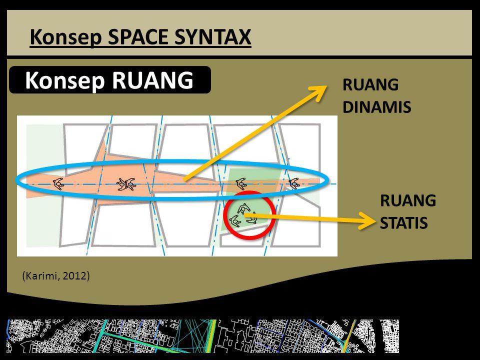 Konsep SPACE SYNTAX Konsep RUANG (Karimi, 2012) RUANG DINAMIS RUANG STATIS