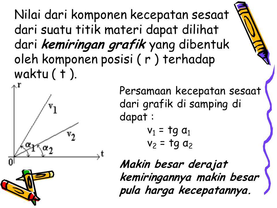 Nilai dari komponen kecepatan sesaat dari suatu titik materi dapat dilihat dari kemiringan grafik yang dibentuk oleh komponen posisi ( r ) terhadap wa