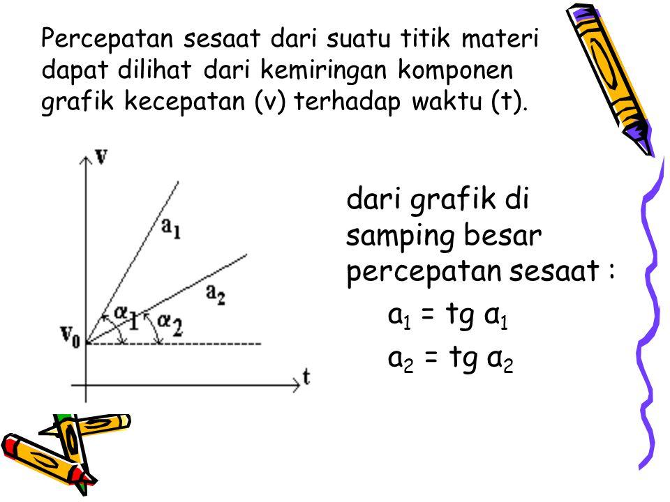 Percepatan sesaat dari suatu titik materi dapat dilihat dari kemiringan komponen grafik kecepatan (v) terhadap waktu (t). dari grafik di samping besar