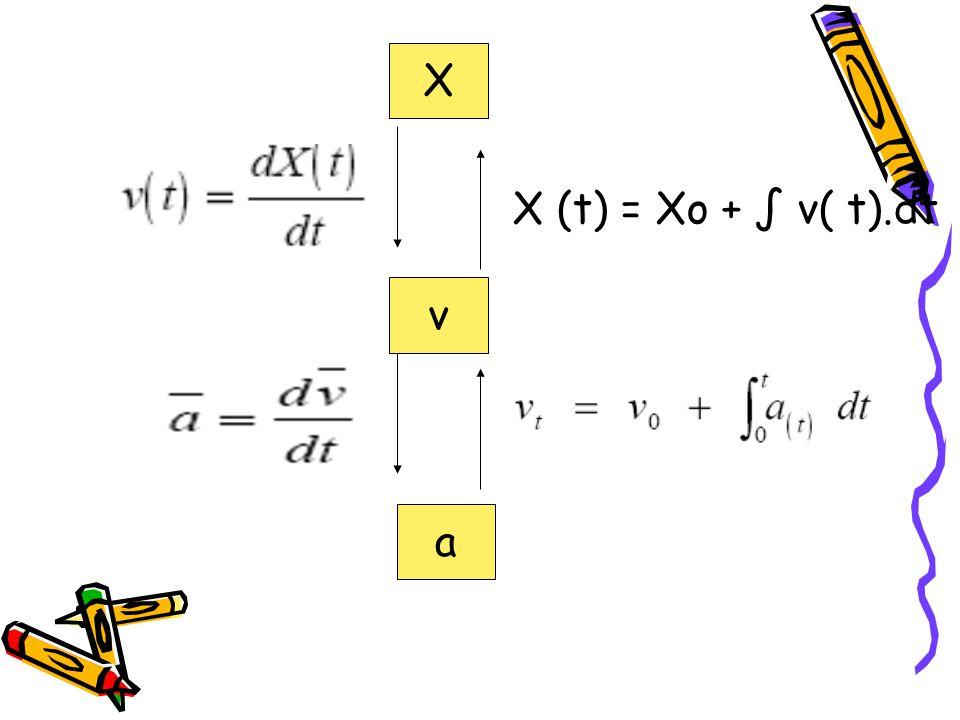 X v a X (t) = Xo + ∫ v( t).dt