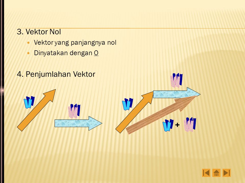 2. Vektor negatif Adalah vektor yang besarnya sama tetapi arahnya terbalik/berlawanan