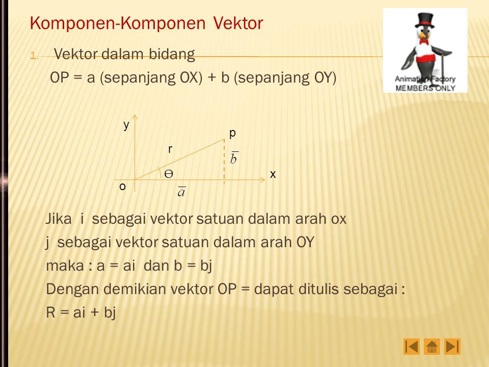 Terlihat pada gambar bahwa : OX = OP + PX......(1) dimana Merupakan persamaan vektoris bidang rata yang melalui satu titik P( x 1, y 1, z 1 ) dan diketahui kedua vektor arahnya a = [ x a,y a, z a ] dan b = [x b,y b, z b ].