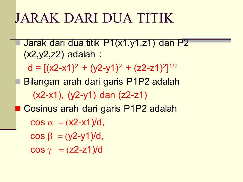 TITIK Jika P(x,y,z) membagi garis P1P2 dengan perbandingan P 1 P/PP 2 = m/n = q maka : X = (x1 + qx2) / (1+q) Y= (y1 + qy2) / (1+q) Z = (z1 + qz2) / (1+q) Koordinat titik tengah T dari grs P1P2 T = [(x1+x2)/2, (y1+y2)/2, (z1 +z2)/2]