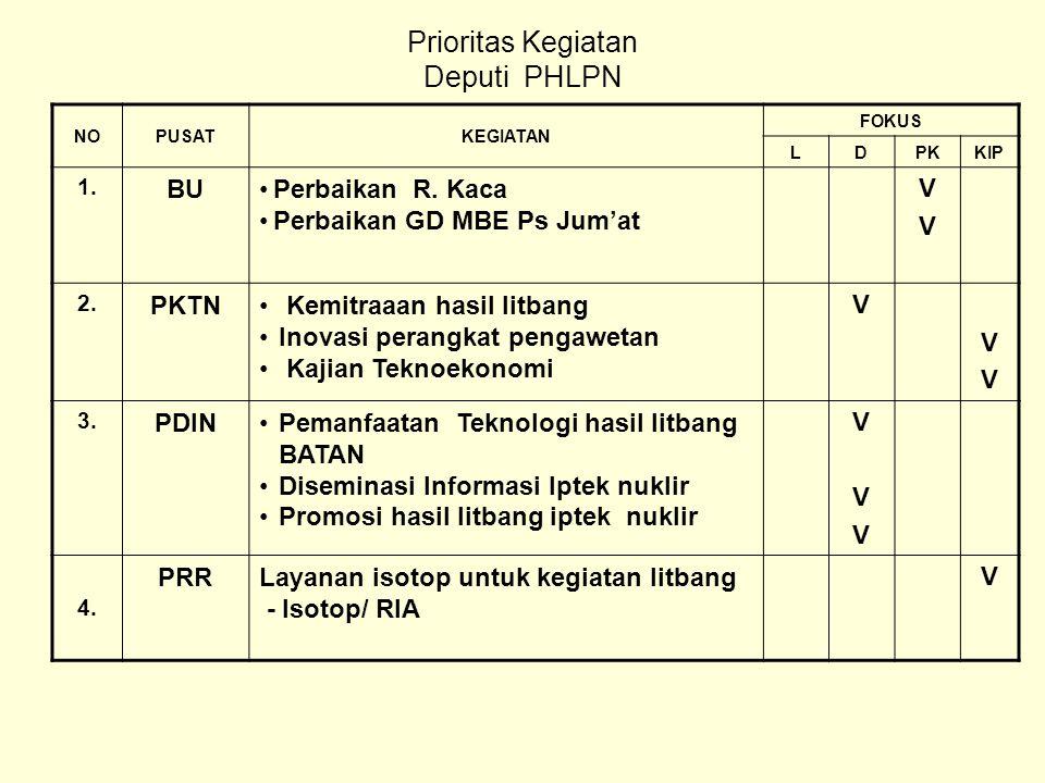 Prioritas Kegiatan Deputi PHLPN NOPUSATKEGIATAN FOKUS LDPKKIP 1.