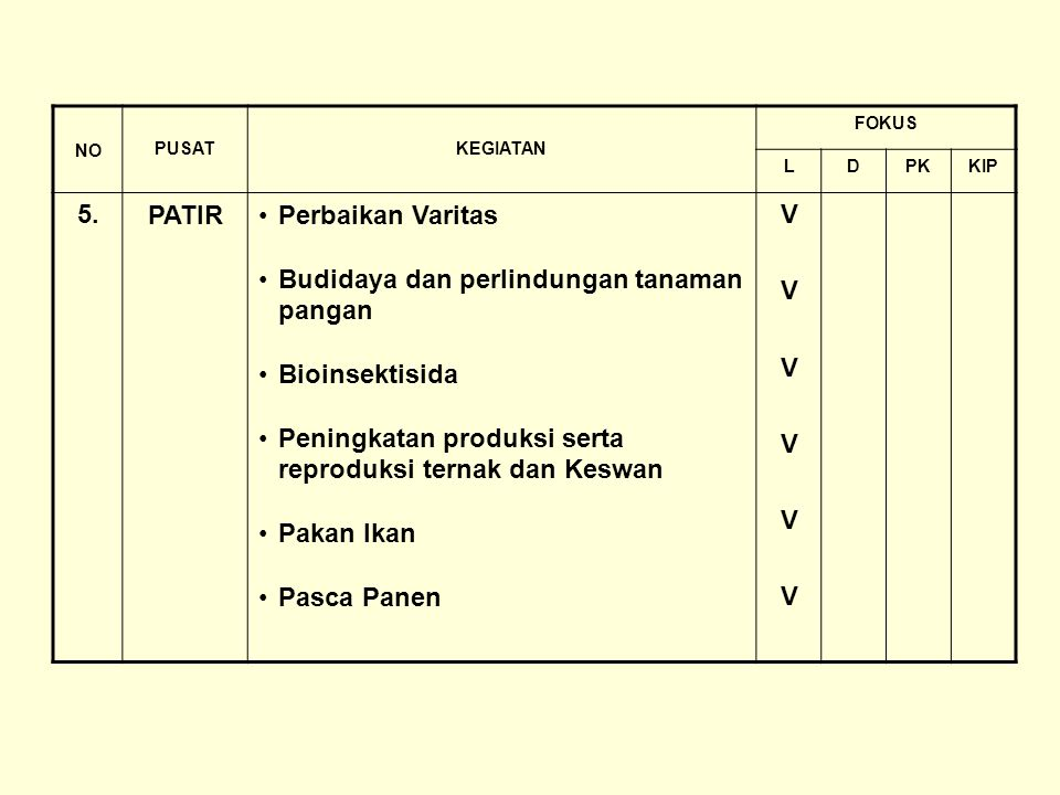 NO PUSATKEGIATAN FOKUS LDPKKIP 5.PATIRPerbaikan Varitas Budidaya dan perlindungan tanaman pangan Bioinsektisida Peningkatan produksi serta reproduksi ternak dan Keswan Pakan Ikan Pasca Panen VVVVVVVVVVVV
