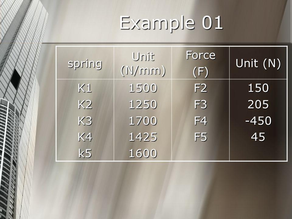 Example 01 spring Unit (N/mm) Force(F) Unit (N) K1K2K3K4k515001250170014251600F2F3F4F5150205-45045