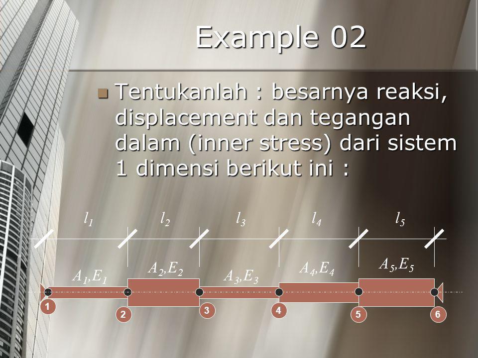 Example 02 Tentukanlah : besarnya reaksi, displacement dan tegangan dalam (inner stress) dari sistem 1 dimensi berikut ini : Tentukanlah : besarnya reaksi, displacement dan tegangan dalam (inner stress) dari sistem 1 dimensi berikut ini : l1l1 l2l2 l3l3 l4l4 l5l5 A 1,E 1 A 2,E 2 A 3,E 3 A 4,E 4 A 5,E 5 1 2 34 56
