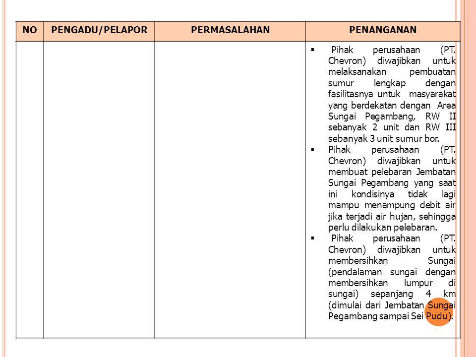 NOPENGADU/PELAPORPERMASALAHANPENANGANAN  Pihak perusahaan (PT. Chevron) diwajibkan untuk melaksanakan pembuatan sumur lengkap dengan fasilitasnya unt