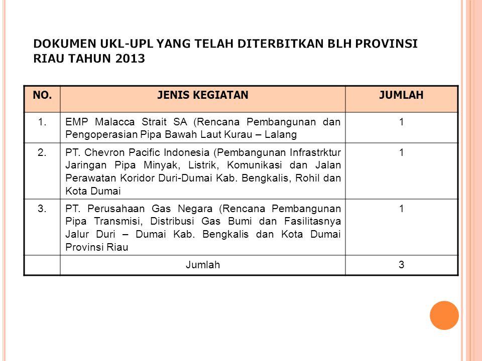NO.JENIS KEGIATANJUMLAH 1.EMP Malacca Strait SA (Rencana Pembangunan dan Pengoperasian Pipa Bawah Laut Kurau – Lalang 1 2.PT. Chevron Pacific Indonesi