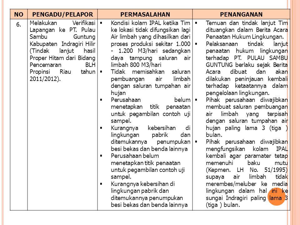 NOPENGADU/PELAPORPERMASALAHANPENANGANAN 6. Melakukan Verifikasi Lapangan ke PT. Pulau Sambu Guntung Kabupaten Indragiri Hilir (Tindak lanjut hasil Pro