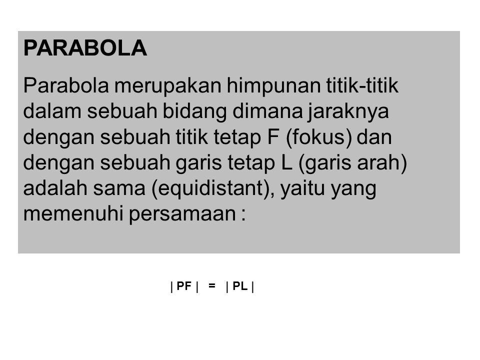 PARABOLA Parabola merupakan himpunan titik-titik dalam sebuah bidang dimana jaraknya dengan sebuah titik tetap F (fokus) dan dengan sebuah garis tetap