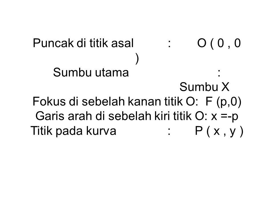 Puncak di titik asal:O ( 0, 0 ) Sumbu utama: Sumbu X Fokus di sebelah kanan titik O: F (p,0) Garis arah di sebelah kiri titik O: x =-p Titik pada kurv