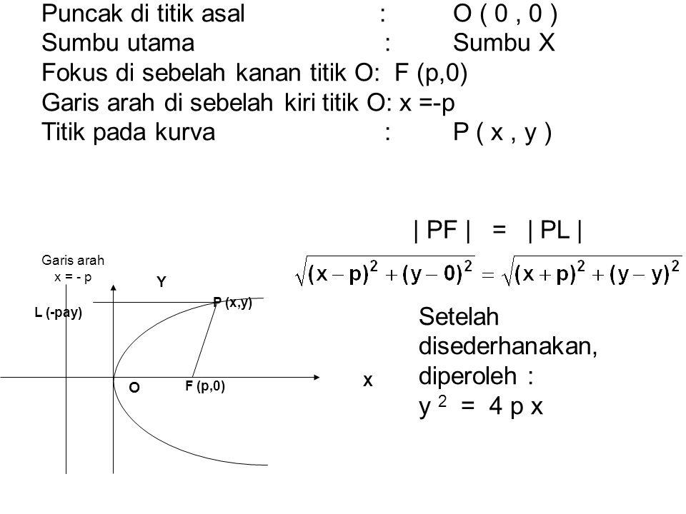 Garis arah x = - p X Y O F (p,0) P (x,y) L (-pay) Puncak di titik asal:O ( 0, 0 ) Sumbu utama:Sumbu X Fokus di sebelah kanan titik O: F (p,0) Garis ar