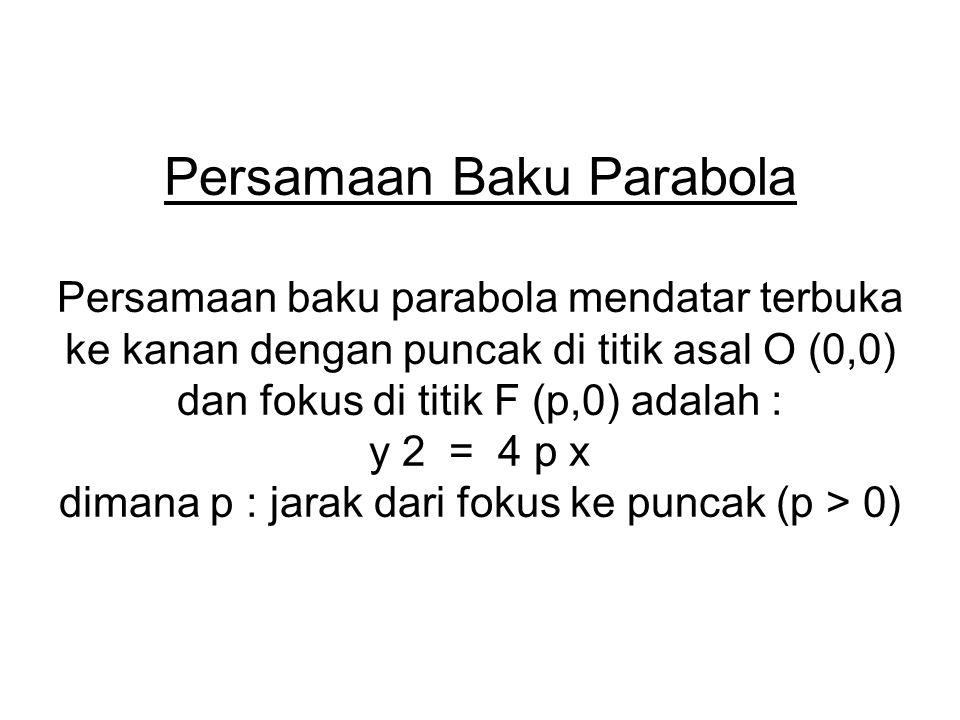 Persamaan Baku Parabola Persamaan baku parabola mendatar terbuka ke kanan dengan puncak di titik asal O (0,0) dan fokus di titik F (p,0) adalah : y 2