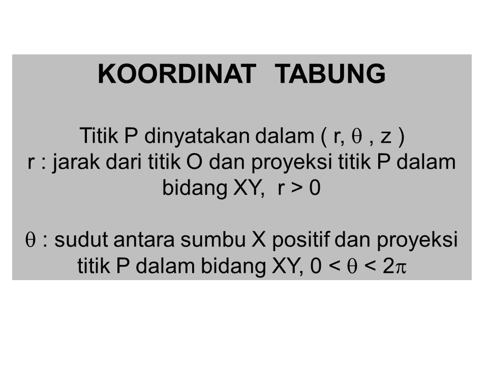 KOORDINAT TABUNG Titik P dinyatakan dalam ( r, , z ) r : jarak dari titik O dan proyeksi titik P dalam bidang XY, r > 0  : sudut antara sumbu X posi