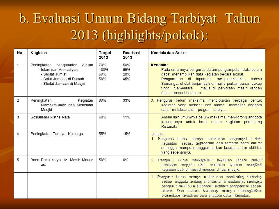 b. Evaluasi Umum Bidang Tarbiyat Tahun 2013 (highlights/pokok): NoKegiatanTarget2013Realisasi2013 Kendala dan Solusi 1 Peningkatan pengamalan Ajaran I
