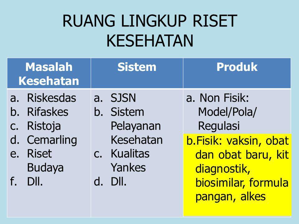 RUANG LINGKUP RISET KESEHATAN Masalah Kesehatan SistemProduk a.Riskesdas b.Rifaskes c.Ristoja d.Cemarling e.Riset Budaya f.Dll.