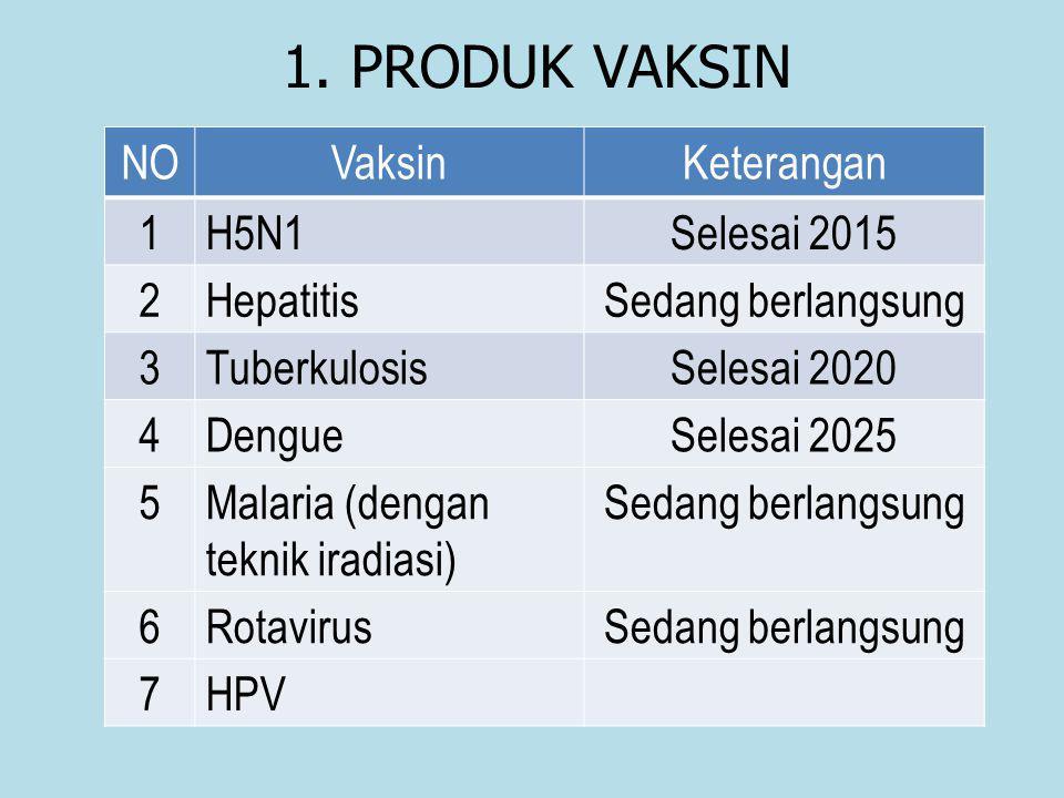 1. PRODUK VAKSIN NOVaksinKeterangan 1H5N1Selesai 2015 2HepatitisSedang berlangsung 3TuberkulosisSelesai 2020 4DengueSelesai 2025 5Malaria (dengan tekn