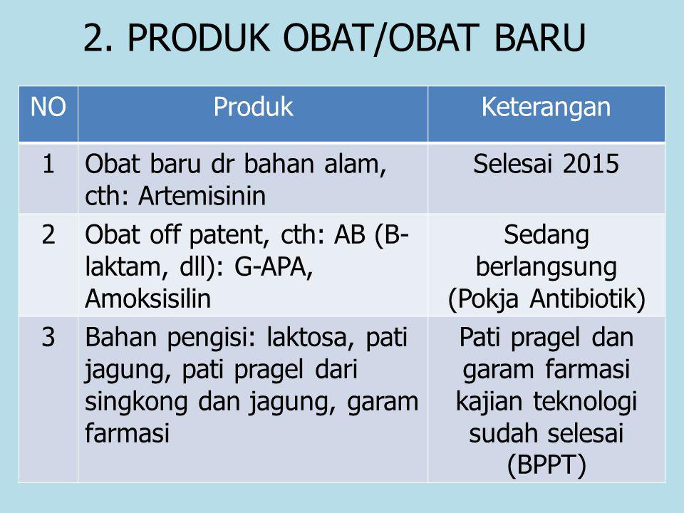 2. PRODUK OBAT/OBAT BARU NOProdukKeterangan 1Obat baru dr bahan alam, cth: Artemisinin Selesai 2015 2Obat off patent, cth: AB (B- laktam, dll): G-APA,