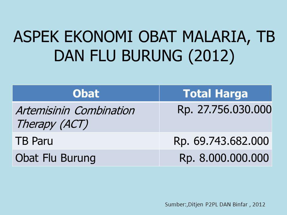 ASPEK EKONOMI OBAT MALARIA, TB DAN FLU BURUNG (2012) Sumber:,Ditjen P2PL DAN Binfar, 2012 ObatTotal Harga Artemisinin Combination Therapy (ACT) Rp.