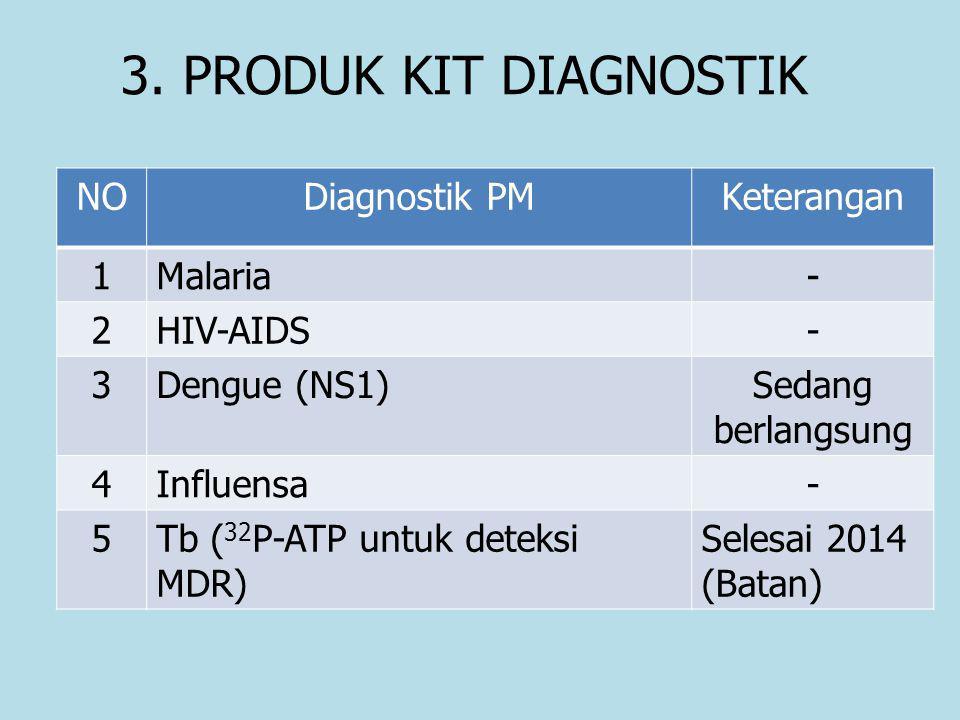 3. PRODUK KIT DIAGNOSTIK NODiagnostik PMKeterangan 1Malaria- 2HIV-AIDS- 3Dengue (NS1)Sedang berlangsung 4Influensa- 5Tb ( 32 P-ATP untuk deteksi MDR)