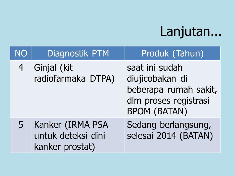 Lanjutan... NODiagnostik PTMProduk (Tahun) 4Ginjal (kit radiofarmaka DTPA) saat ini sudah diujicobakan di beberapa rumah sakit, dlm proses registrasi