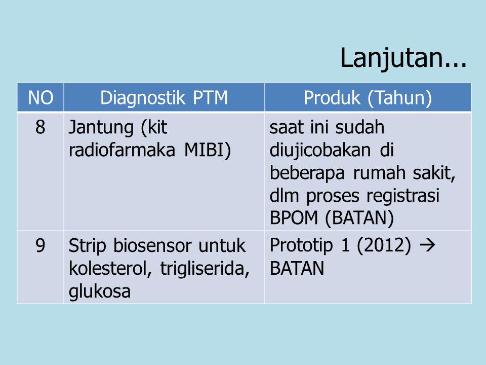 Lanjutan... NODiagnostik PTMProduk (Tahun) 8Jantung (kit radiofarmaka MIBI) saat ini sudah diujicobakan di beberapa rumah sakit, dlm proses registrasi
