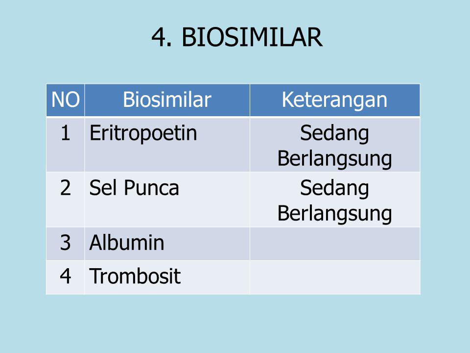 4. BIOSIMILAR NOBiosimilarKeterangan 1EritropoetinSedang Berlangsung 2Sel PuncaSedang Berlangsung 3Albumin 4Trombosit