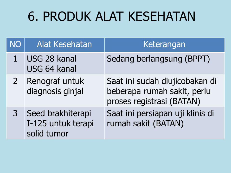 6. PRODUK ALAT KESEHATAN NOAlat KesehatanKeterangan 1USG 28 kanal USG 64 kanal Sedang berlangsung (BPPT) 2Renograf untuk diagnosis ginjal Saat ini sud