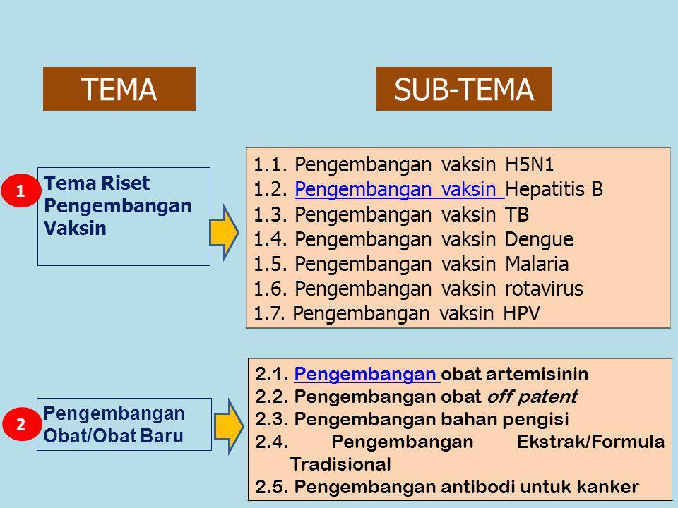 Tema Riset Pengembangan Vaksin 1.1.Pengembangan vaksin H5N1 1.2.