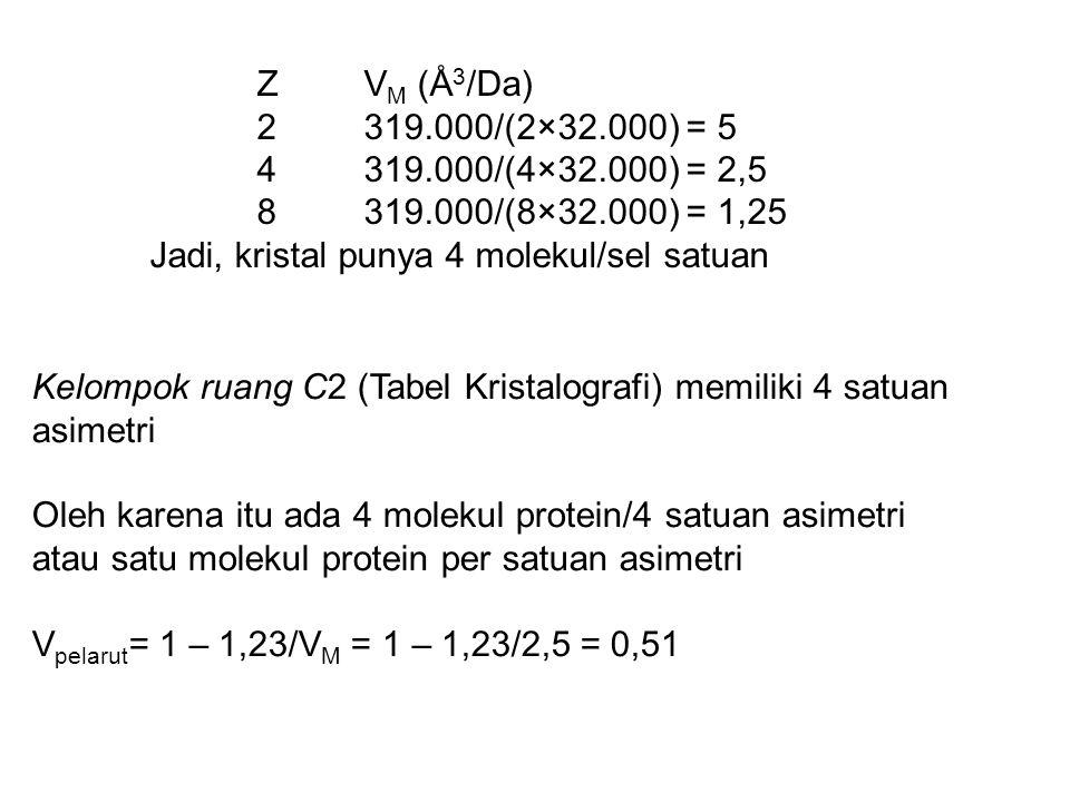 ZV M (Å 3 /Da) 2319.000/(2×32.000) = 5 4319.000/(4×32.000) = 2,5 8319.000/(8×32.000) = 1,25 Jadi, kristal punya 4 molekul/sel satuan Kelompok ruang C2