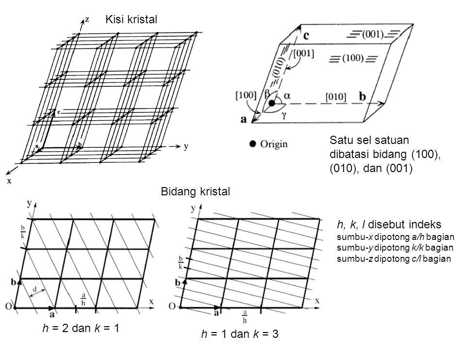Kisi kristal Bidang kristal h = 2 dan k = 1 h = 1 dan k = 3 Satu sel satuan dibatasi bidang (100), (010), dan (001) h, k, l disebut indeks sumbu-x dip