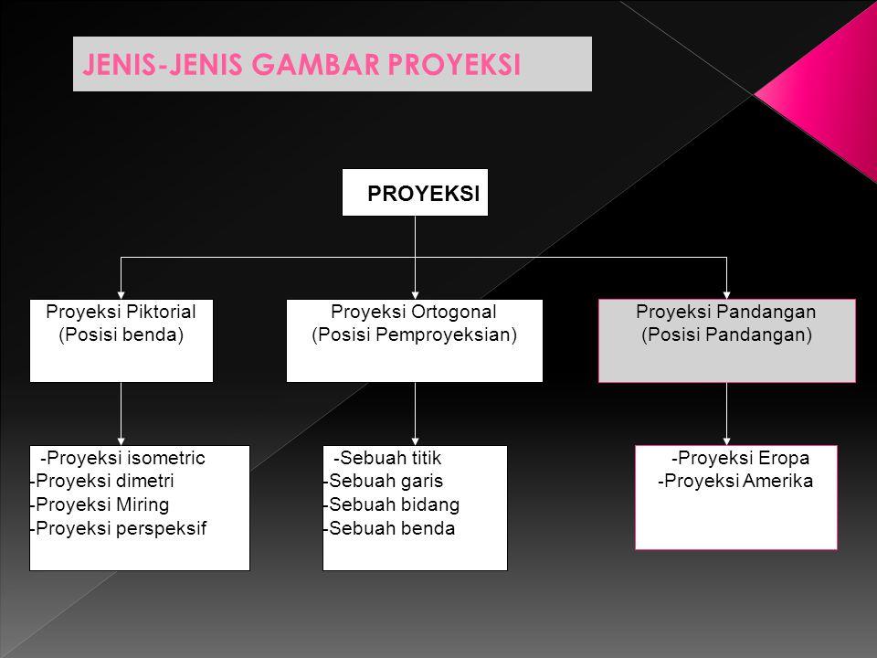 JENIS-JENIS GAMBAR PROYEKSI PROYEKSI Proyeksi Piktorial (Posisi benda) Proyeksi Ortogonal (Posisi Pemproyeksian) Proyeksi Pandangan (Posisi Pandangan)