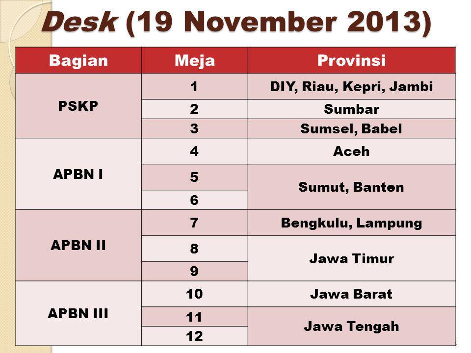Desk (19 November 2013) 2 BagianMejaProvinsi PSKP 1DIY, Riau, Kepri, Jambi 2Sumbar 3Sumsel, Babel APBN I 4Aceh 5 Sumut, Banten 6 APBN II 7Bengkulu, Lampung 8 Jawa Timur 9 APBN III 1010Jawa Barat 1 Jawa Tengah 1212