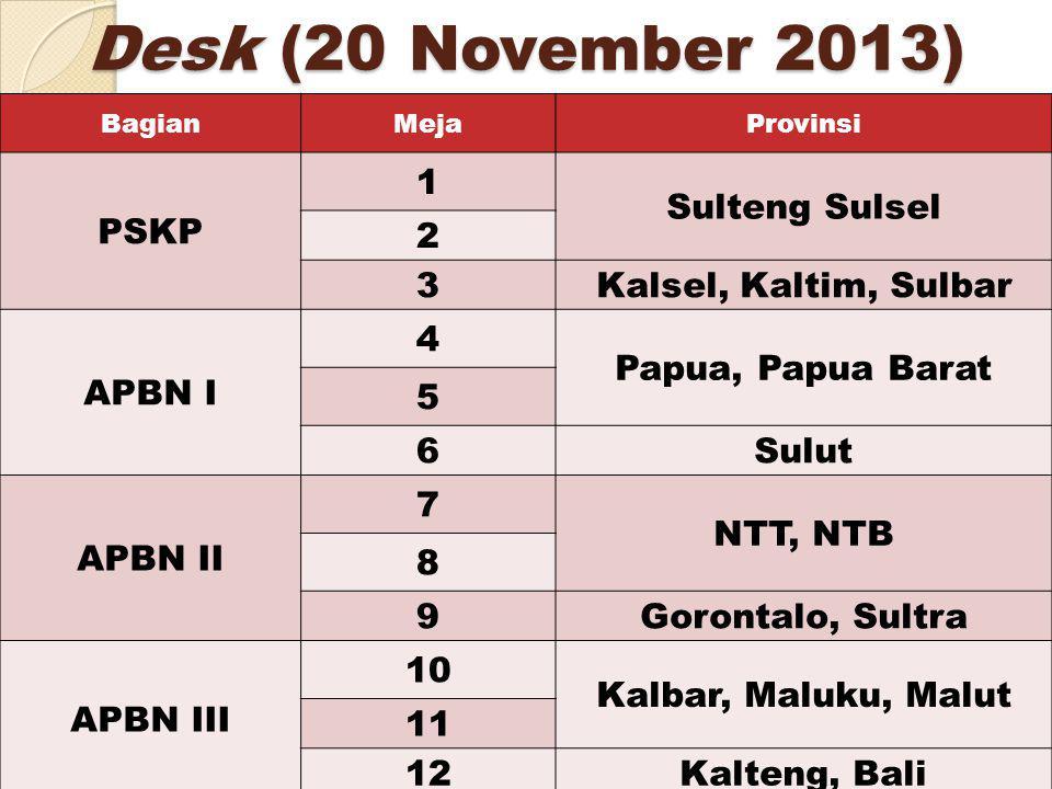 Desk (20 November 2013) 3 BagianMejaProvinsi PSKP 1 Sulteng Sulsel 2 3Kalsel, Kaltim, Sulbar APBN I 4 Papua, Papua Barat 5 6Sulut APBN II 7 NTT, NTB 8 9Gorontalo, Sultra APBN III 1010 Kalbar, Maluku, Malut 1 1212Kalteng, Bali