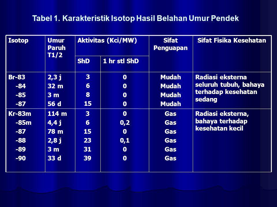 Radiasi eksterna, bahaya terhadap kesehatan sedang Terlepas dari uranium yg teroksidasi 2,2 0 31 3,9 26 38 30 j 25 m 77 j Te-131m -131 -132 Radiasi eksterna, bahaya terhadap kesehatan sedang Terlepas dari uranium yang teroksidasi 0,5 2,3 0 0,5 2,9 2,3 9,5 105 j 9,4 j 34 h 72 m Te-127m -127 -129m -139 Radiasi eksterna, bahaya terhadap kesehatan kecil Gas 0,3 0,7 4,7 4 0,3 1 54 25 12 h 2,3 h 5,3 h 9,2 j Xe-131 -131m -133 -135 Radiasi eksterna, radiasi interna terhadap kelenjar gondok, radiotoksisitas tinggi Mudah 23 0 25 0 4,4 25 38 54 63 55 8 h 2,3 j 21 j 52 m 6,1 j I-131 -132 -133 -134 -135