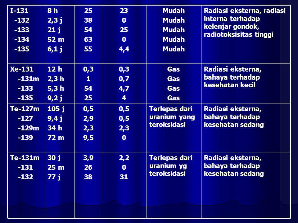Radiasi eksterna, bahaya terhadap kesehatan sedang Terlepas dari uranium yg teroksidasi 2,2 0 31 3,9 26 38 30 j 25 m 77 j Te-131m -131 -132 Radiasi ek