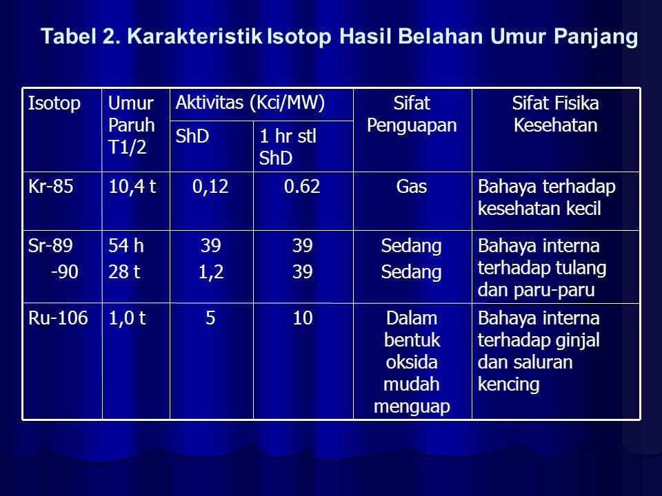 Bahaya interna terhadap tulang dan paru-paru Sedang53 12,8 hBa-140 Bahaya interna terhadap tulang dan paru-paru Sedikit5030282 hCe-144 Bahaya interna terhadap seluruh tubuh Mudah5,31,133 tCs-137